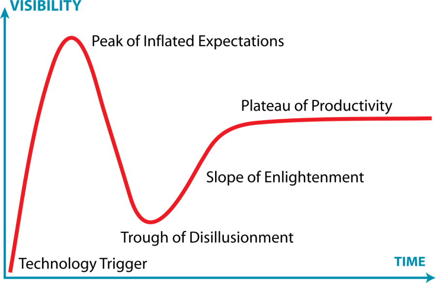 1200px-Gartner_Hype_Cycle.svg.png